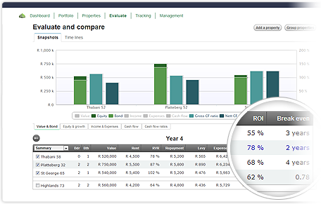 Performance reporting to identify your best properties
